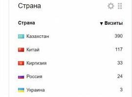 Перевод ваших товаров с китайского на русский и продвижение в Странах СНГ