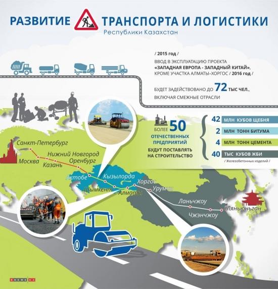 дорога западная европа - западный китай. Карта маршрута и схема проезда